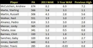 Pirates WAR Stats 2013