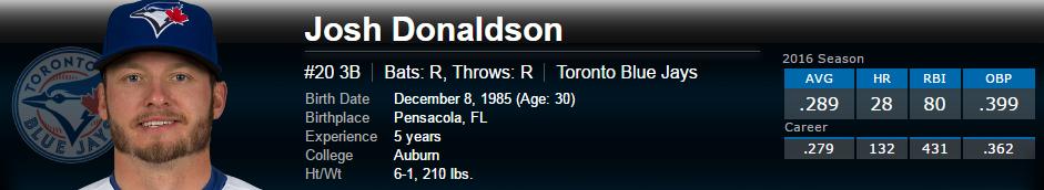 Blue Jays: Josh Donaldson Has Words With Manager John Gibbons